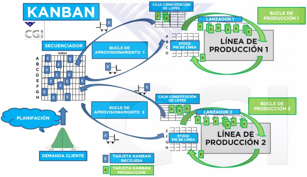 Organización y gestión de la producción a través del KANBAN
